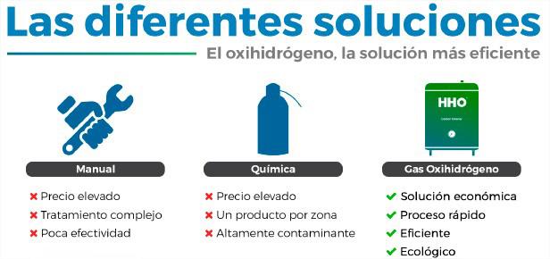 Soluciones para los gases de escape entre otros